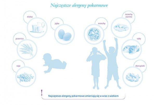Zapobieganie alergii pokarmowej
